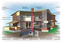 Зачем нужен вентиляционный канал в доме?