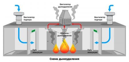 Противодымная вентиляция - что это?