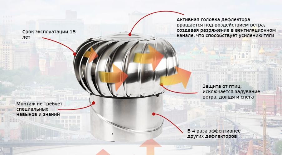 Вентиляционную турбину 119