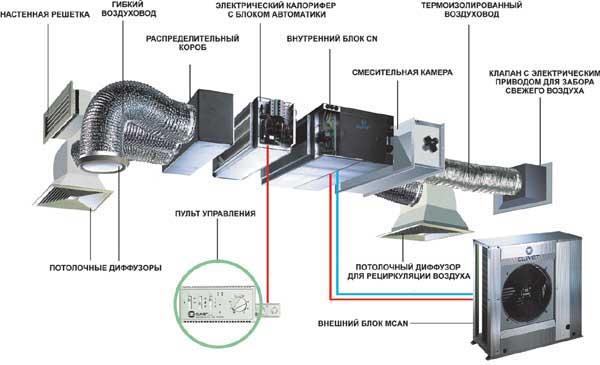 Основные элементы приточно-вытяжной системы вентиляции