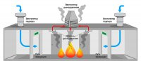 Особенности расчета противодымной вентиляции