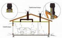 Особенности вентиляции гаражей