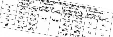 Обзор нормативов по вентиляции